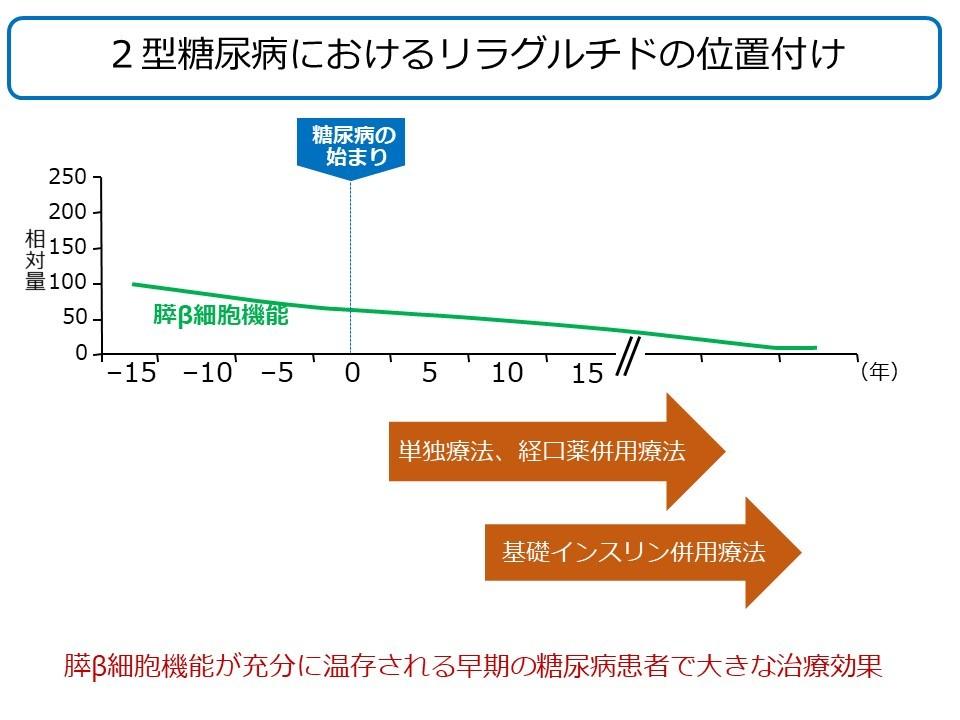 20171130矢部残存ベータ図2